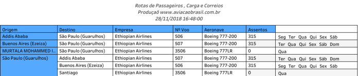 Ethiopian, Ethiopian Airlines (Etiópia), Portal Aviação Brasil