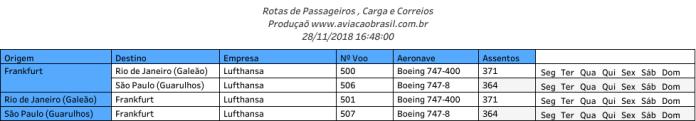 Lufthansa, Lufthansa (Alemanha), Portal Aviação Brasil