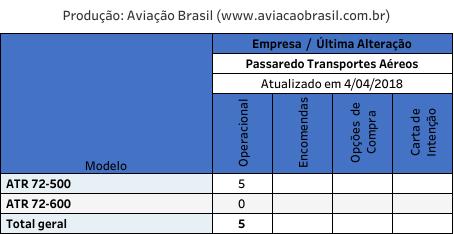 Passaredo; Passaredo Transportes Aéreos;, Passaredo Transportes Aéreos (Brasil), Portal Aviação Brasil
