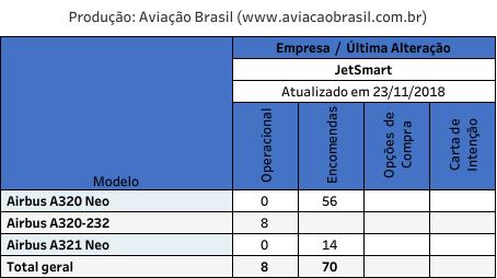 JetSmart;, JetSmart (Chile), Portal Aviação Brasil