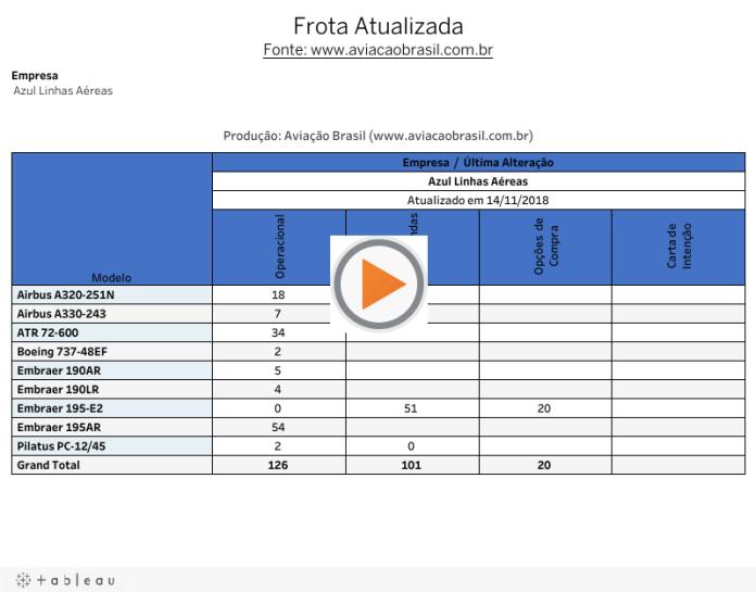Frotas Atualizadas das Companhias Aéreas que operam no Brasil e para o BrasilFonte: www.aviacaobrasil.com.br