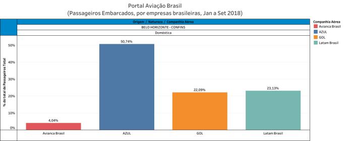 , Indicadores – Market-Share Doméstico das Aéreas por Aeroporto (dados até setembro), Portal Aviação Brasil
