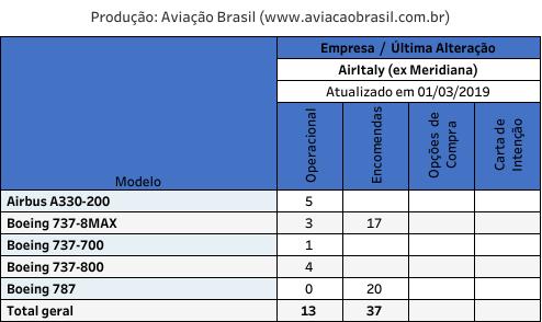 , Airitaly (Itália), Portal Aviação Brasil