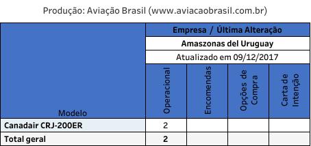 Amaszonas Uruguay, Amaszonas Uruguay (Uruguai), Portal Aviação Brasil
