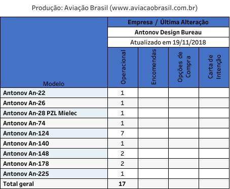 Antonov, Antonov Design Bureau (Ucrânia), Portal Aviação Brasil
