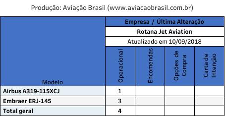 Rotana, Rotana Jet Aviation (Emirados Árabes Unidos), Portal Aviação Brasil