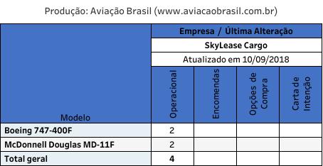 SkyLease, SkyLease Cargo (Estados Unidos), Portal Aviação Brasil