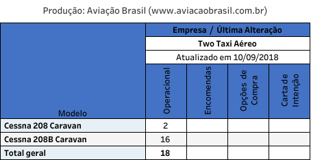 TWO Aviation, TWO Aviation (Brasil), Portal Aviação Brasil
