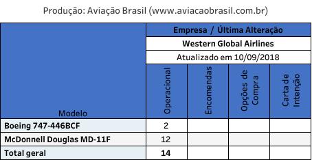 Western Global, Western Global Airlines (Estados Unidos), Portal Aviação Brasil