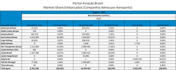 , Aeroporto Internacional de Belo Horizonte tem potencial para crescimento de carga, Portal Aviação Brasil