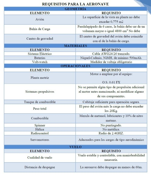 Requisitos SAE Brasil 2014 (Cortesía equipo Caricare)