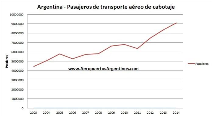Pasajeros 2003 - 2014