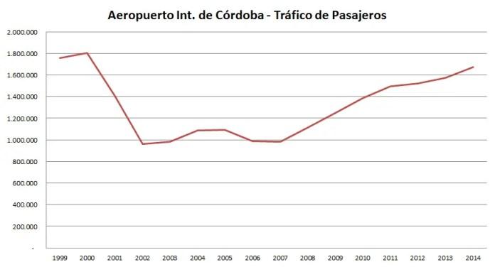 Trafico de PAsajeros - Cordoba 1999-2014