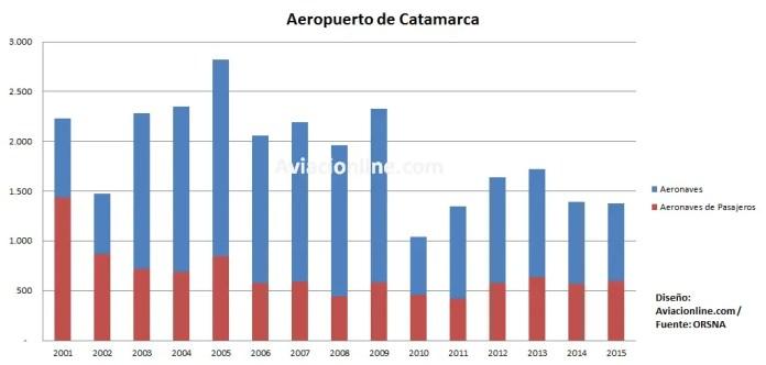 aeropuerto-catamarca-2001-2015-estadisticas-aeronaves