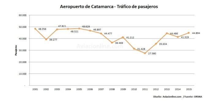 aeropuerto-catamarca-2001-2015-estadisticas
