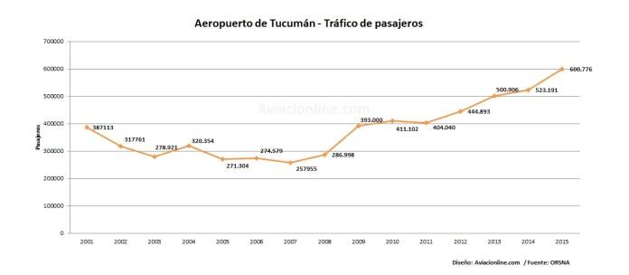 aeropuerto-tucuman-2001-2015-estadisticas-pasajeros