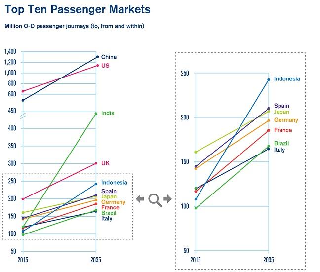Fuente: IATA
