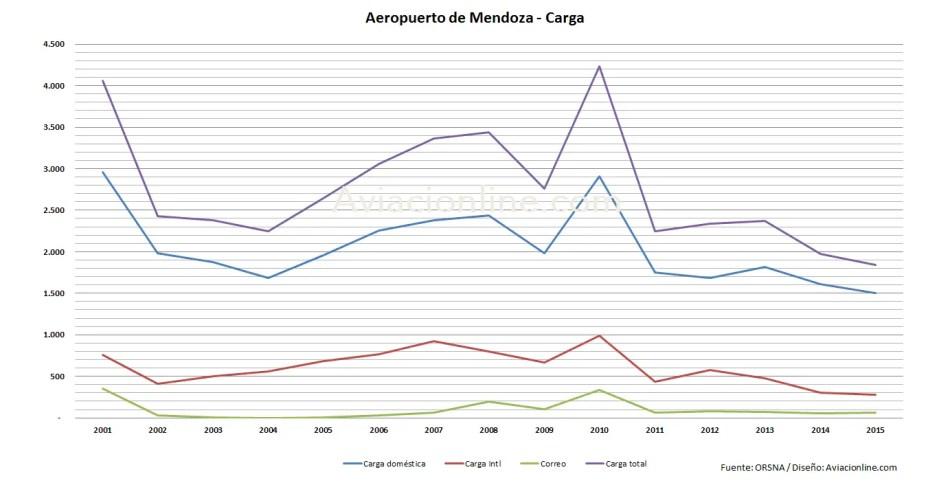aeropuerto-mendoza-2001-2015-estadisticas-carga
