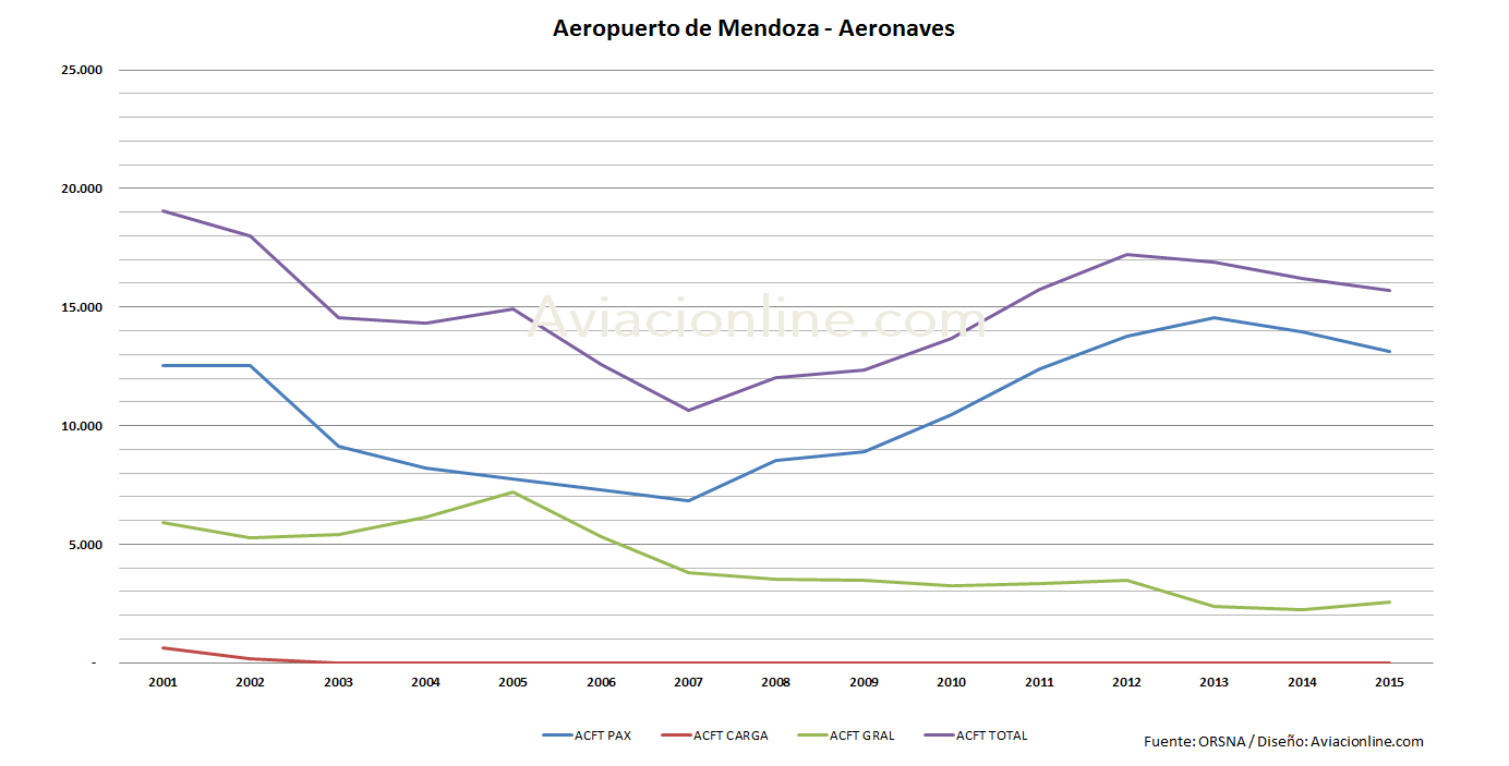 aeropuerto-mendoza-2001-2015-estadisticas-aeronaves