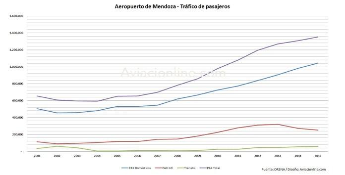 aeropuerto-mendoza-2001-2015-estadisticas-pasajeros