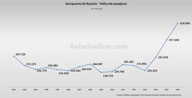 aeropuerto-rosario-2001-2016-estadisticas-pasajeros