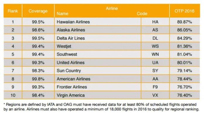 oag-ranking-aerolineas-mas-puntuales-noteamerica-2016