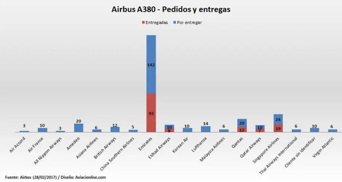Airbus A380 - pedidos y entregas 28FEB2017