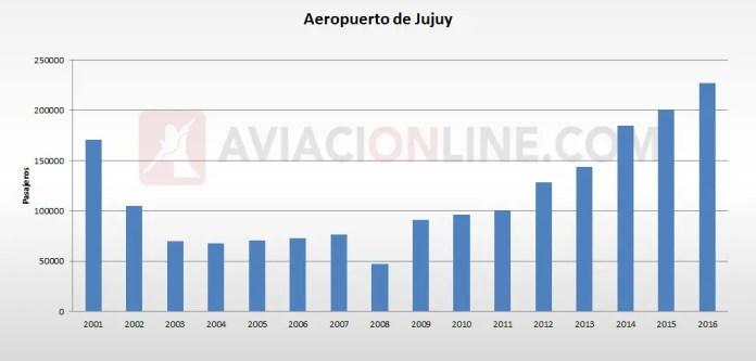 Jujuy - Aeropuerto - Trafico de pasajeros 2001 2016