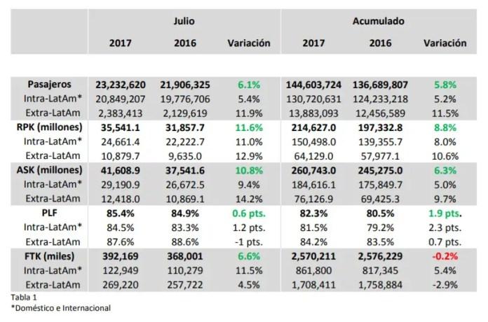 ALTA - estadísticas - julio 2016 cuadro 01