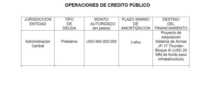 JF-17 Block III presupuesto 2022