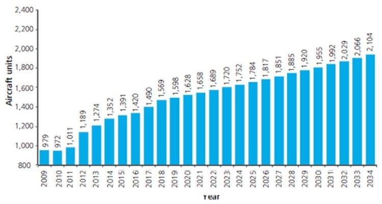 crescita dell'industria aerospaziale 2016-2016