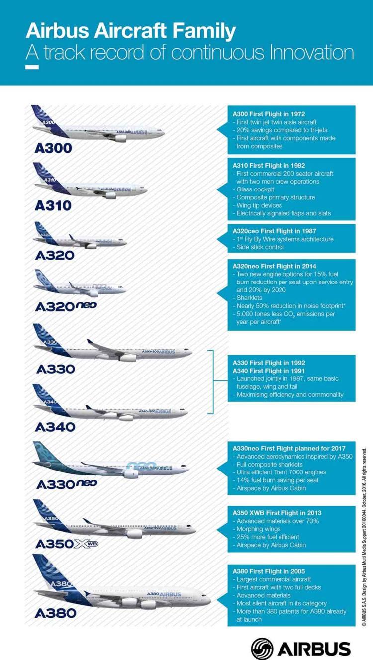 I velivoli di Airbus Industries