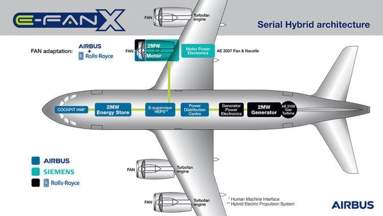 Airbus, Siemens, Rolls-Royce E-Fan-X