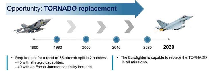 TMB Combat Eurofighter ECR