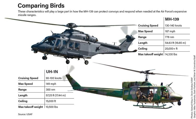 Comparing Birds MH139 vs UH1N