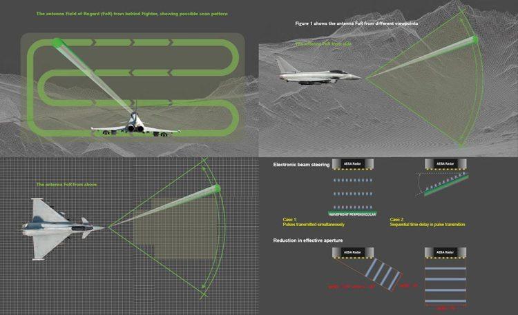 Radar Captor E-Scan