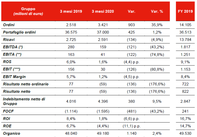 risultati Leonarado 1 trim 2020