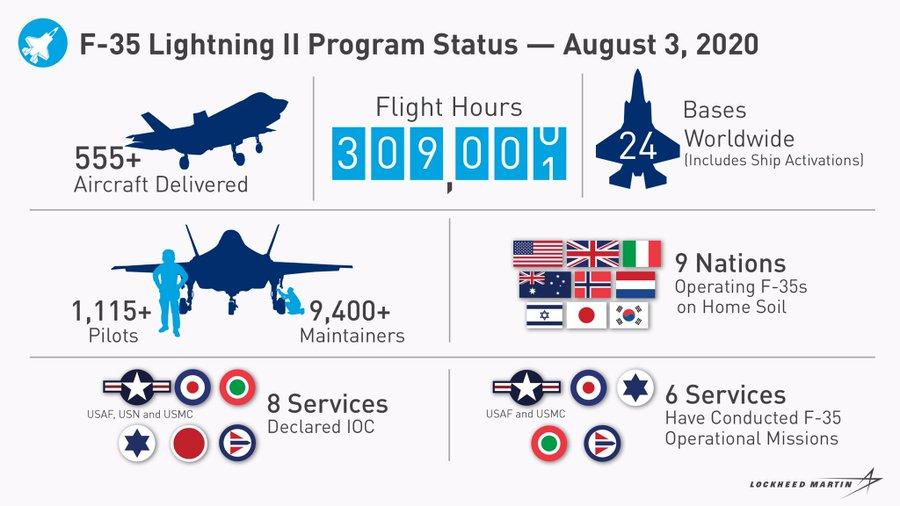 F35 status al 3 agosto 2020