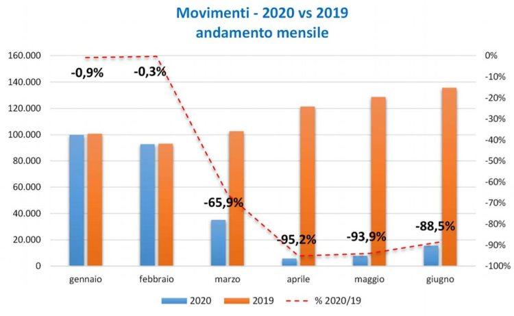 movimenti in Italia 2019-2020