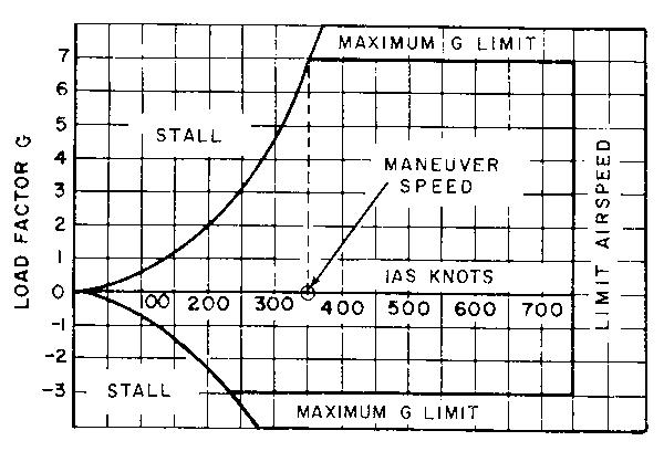 Operating Flight Strength (V-g / V-n Diagrams
