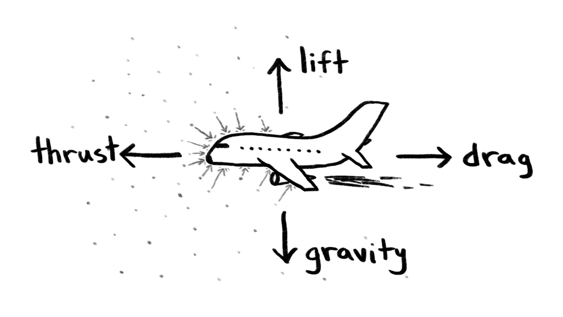 cool paper plane diagram mercedes w211 wiring diagrams why do airplanes fly aviation blog
