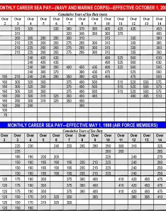 Monthly career sea pay navy and marines chart also us military charts army air force officers rh aviationexplorer