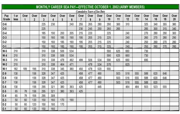 Us navy sea pay chart 2016 2018 military pay charts reflecting