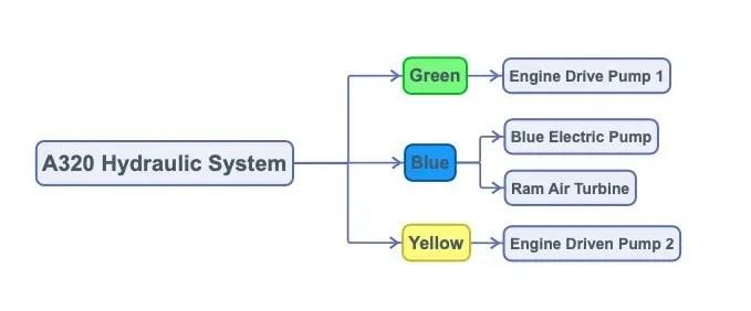 Airbus A320 Hydraulic System Schematic