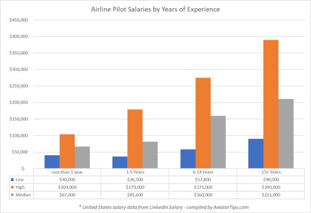 US Airline Pilot Salaries