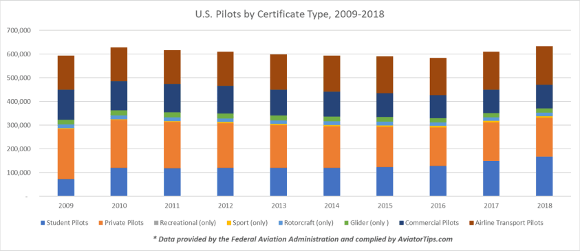 U.S. Pilots by Certificate Type, 2009-2018