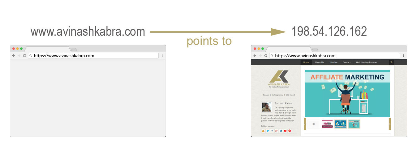domain name pointing to ip