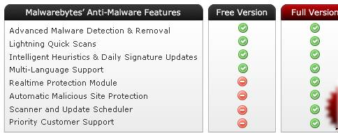 Exclusive: 10 licenses Giveaway of Malwarebytes Antimalware Pro 2