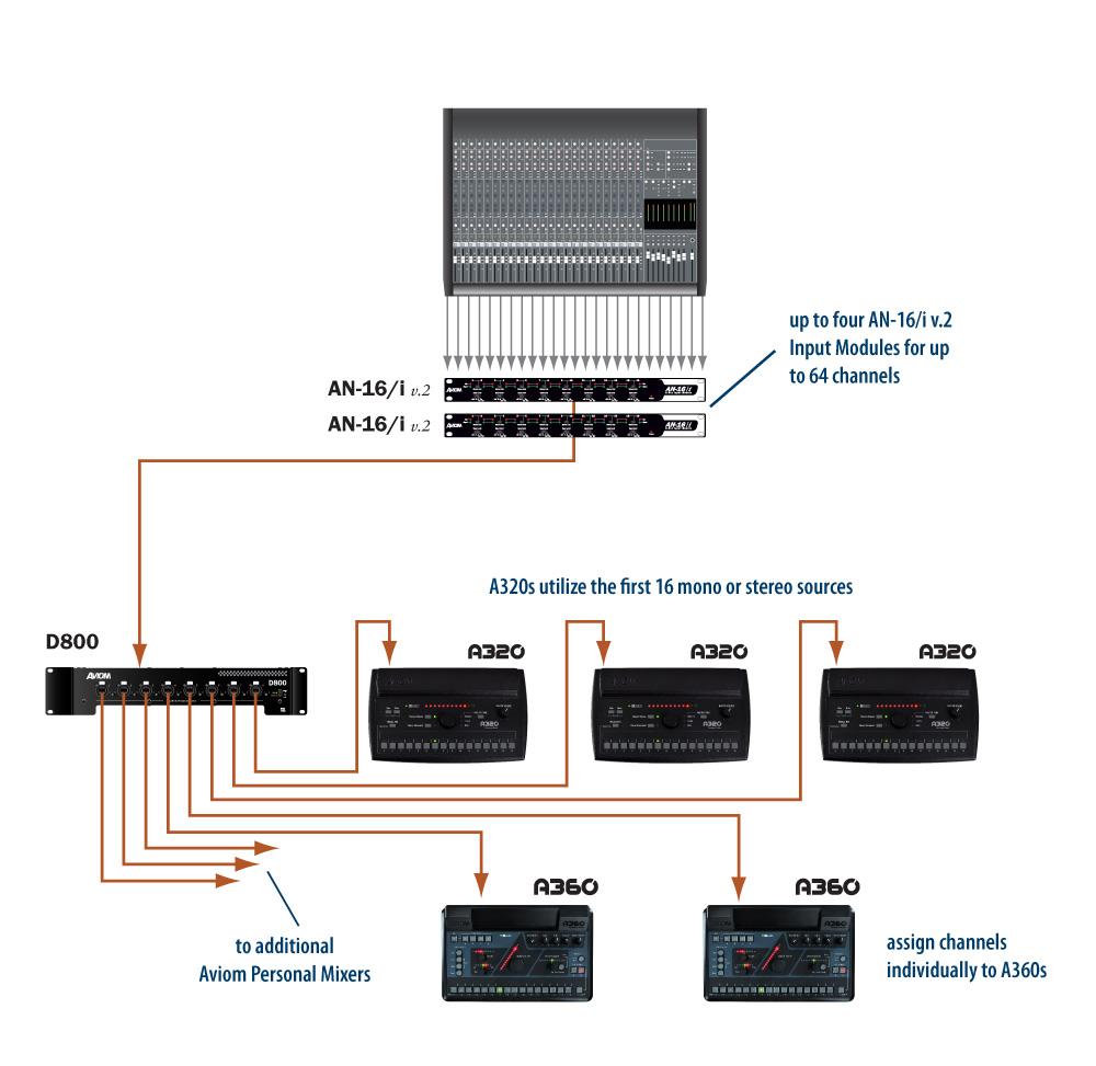 medium resolution of analog console