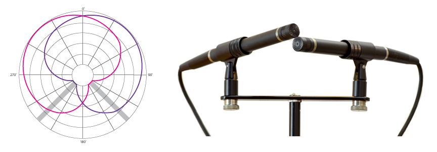 Mounting cardioid mics in an XY pattern on a standard mic bar yields excellent stereo imaging. Mics mounted like this can be used on a stand or suspended from the ceiling. Place the mics at a 90-degree angle to each other, with their pickups as close to each other as possible.
